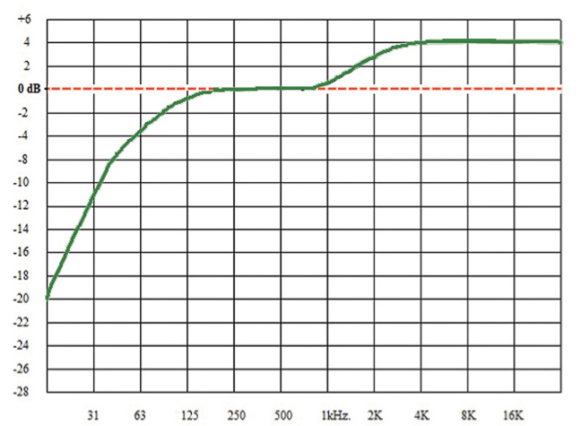 """The K weighted curve, graphic from """"Using B.S. 1770-1 for Fun and Profit"""" by Dave Moulton"""