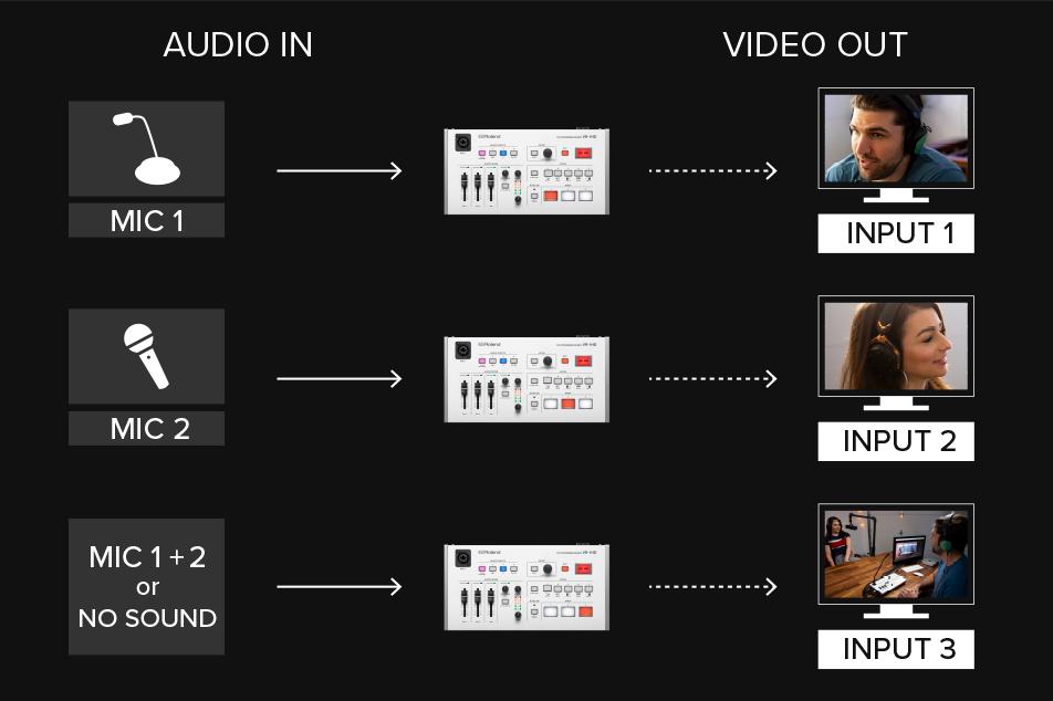 Video Follows Audio